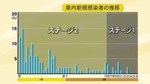 """先週15人→今週3人と減少傾向…新型コロナ 今年初めて""""3日連続""""で新たな感染者確認されず 富山"""
