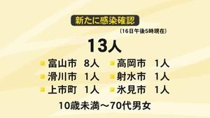 新型コロナ 16日県内新たに13人感染